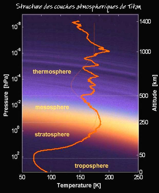 Titan satellite de saturne partie 2 - Les couches de l atmosphere ...