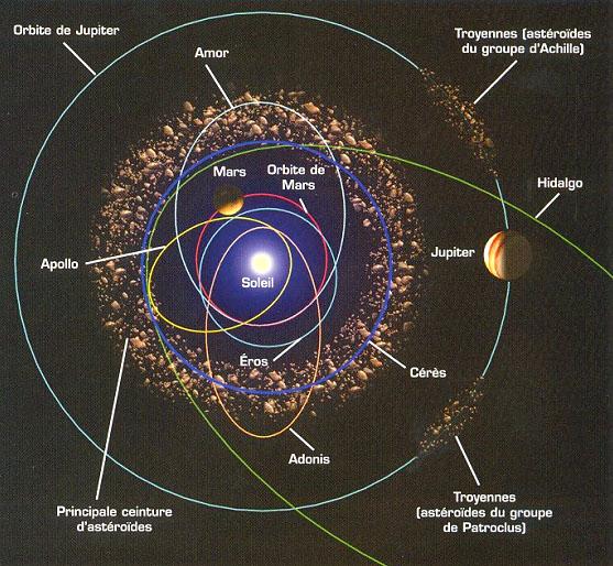 051666cc05d1 position de la ceinture d asteroides