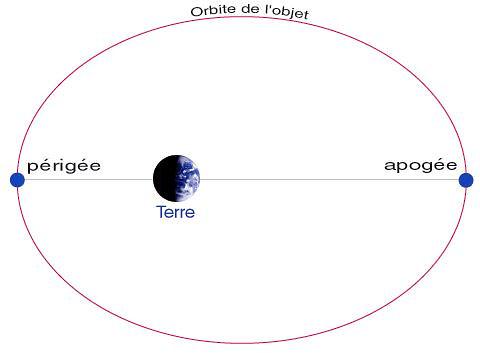 rayon de l orbite