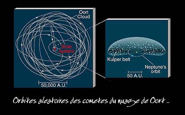 comètes dans le nuage de oort